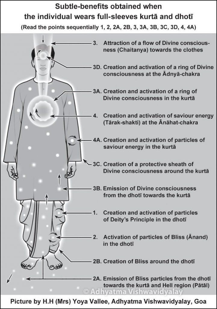Dhoti Wearing Benefits