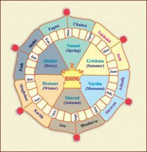 Learn How Hindu Calendar System Differs From Gregorian Calendar